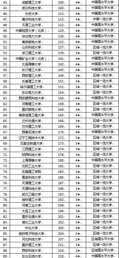 2019理工类大学排行_科普2019甘肃理工类大学排名及2019甘肃综合类大学排