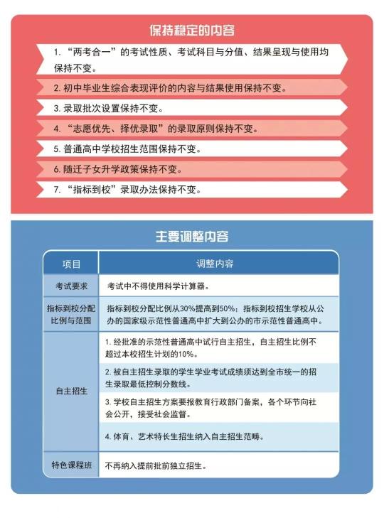 广州中考明年起或有4大变化 3年后体育分值提高
