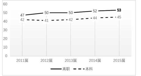 """2011-2015届高校毕业生家庭背景为""""农民与农民工""""的比例"""