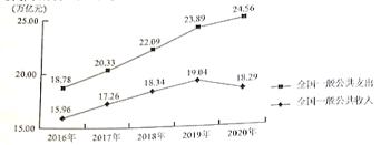 2021高考文科综合真题及参考答案(全国乙卷)