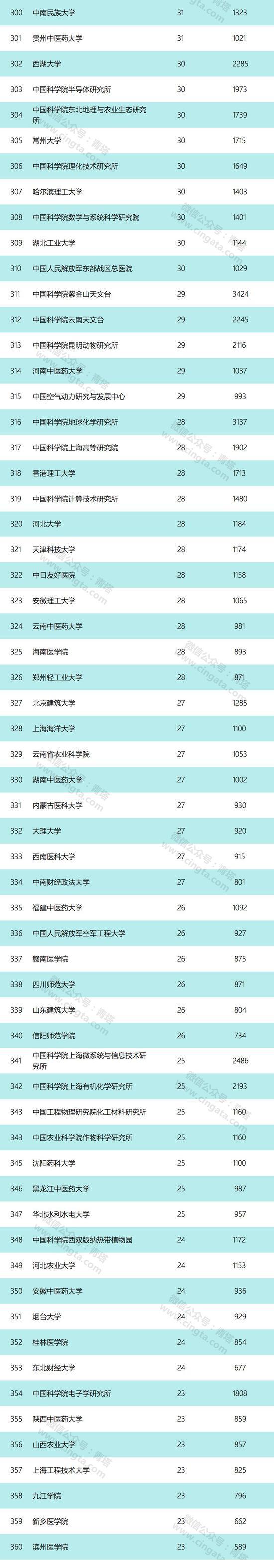 2019国家自然科学基金数出炉 上海交大第一中大第二