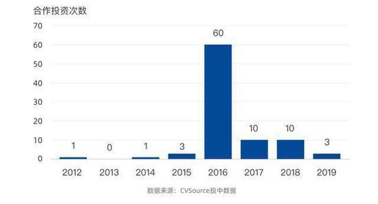 腾讯投资与红杉中国的合作投资次数