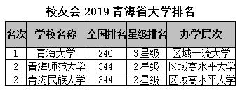 校友会2019青海省大学排名:青海
