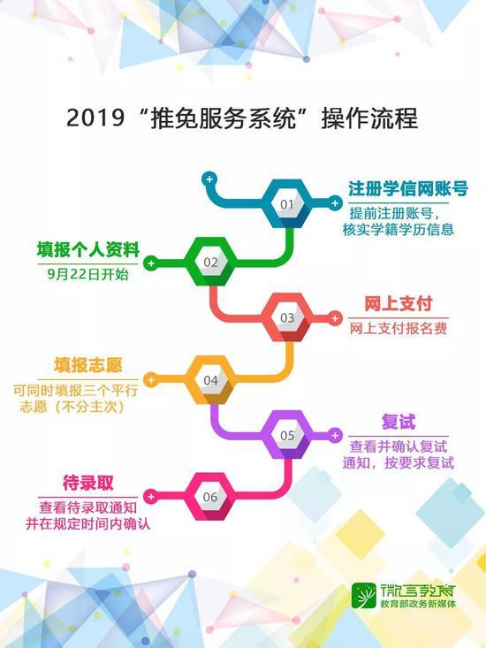 """2019考研""""推免服务系统""""操作流程"""