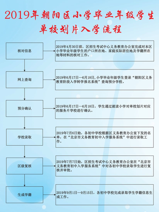 虎林教育网孩子分班-2019年朝阳区义务教育阶段初中入学登记流程