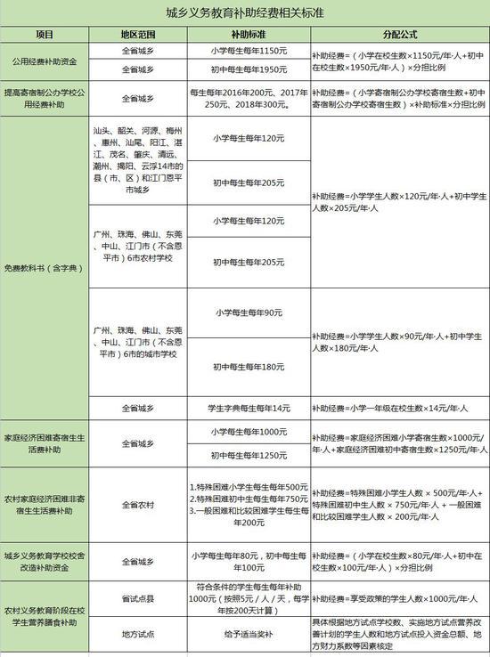 广东教育经费补助:小学每生每年1150元初中1950元