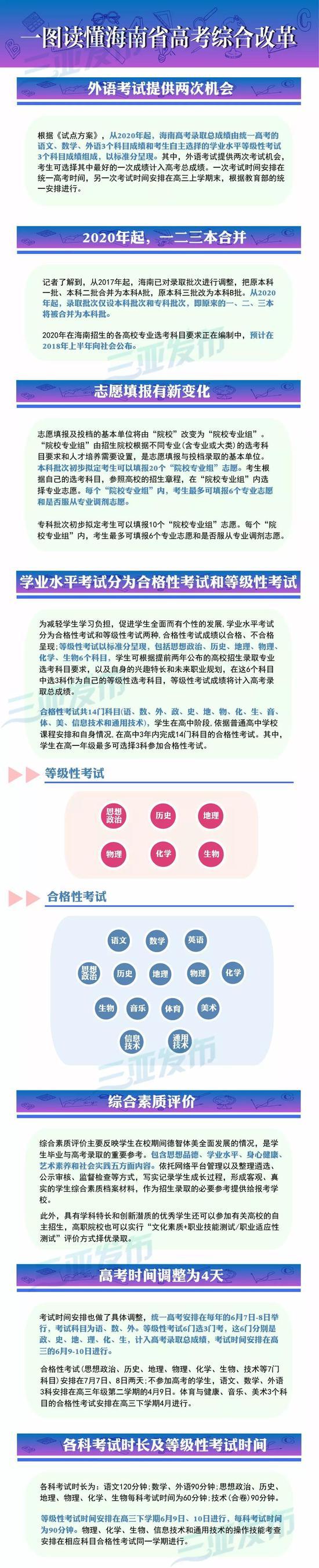 海南省高考综合改革:高考时间调为4天(图)不差钱演员表