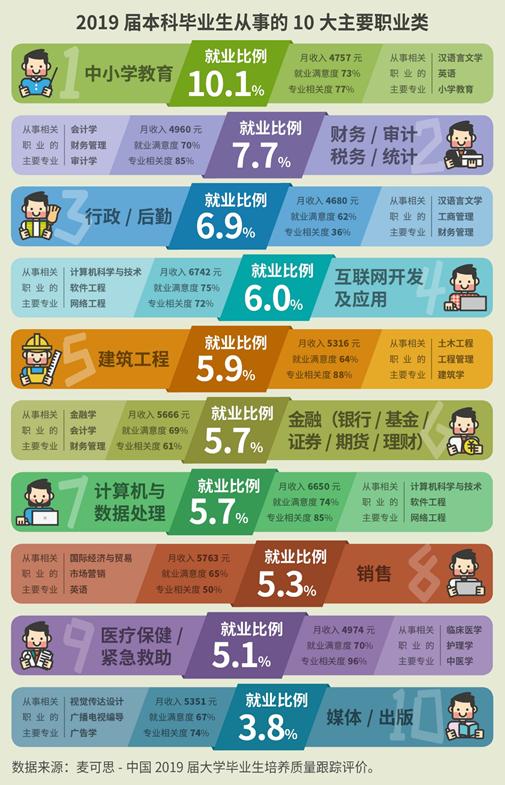 最新!2019届本科毕业生就业量最高十大职业