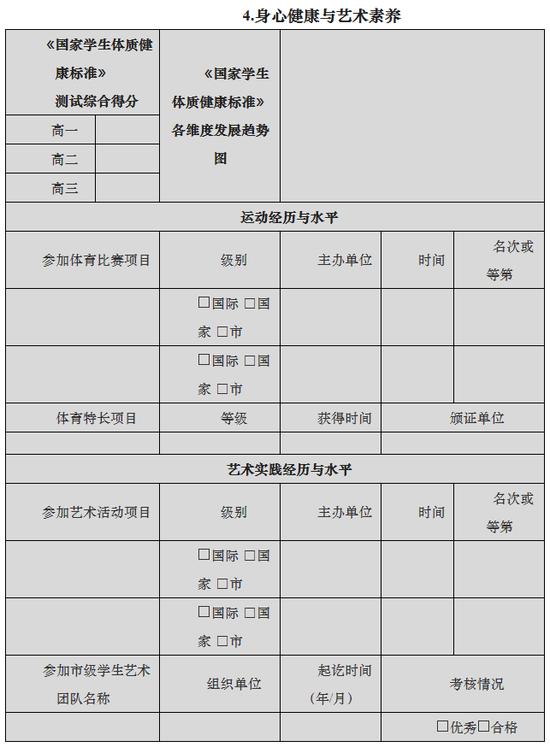 上海市普通高中学生综合素质评价实施办法(试行)