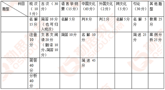 bob电竞:2019湖南师范大学汉语国际教育考研真题分析