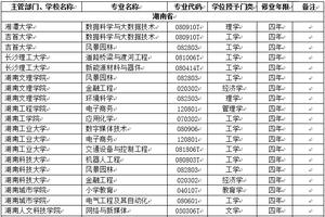 湖南省高校2018年新增本科专业名单