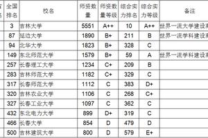 2018吉林省大学教师数量伟德1946