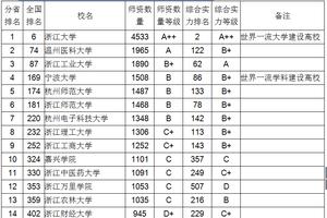 2018浙江省大学教师数量伟德1946