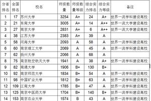 2018江苏省大学教师数量伟德1946