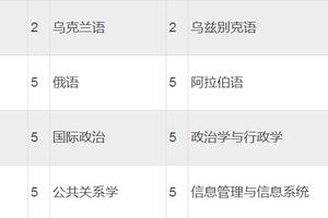 上海外国语大学2018年自主招生简章
