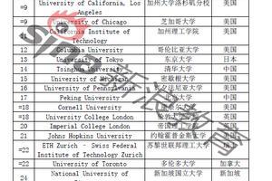 泰晤士2018世界大学声誉榜出炉:哈佛蝉联第一