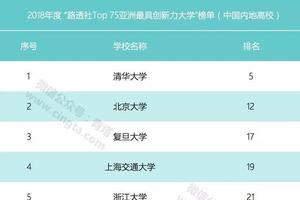 2018亚洲最具创新力大学榜单:中国27所高校上榜