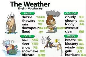五张图搞定史上最全英语天气表达 值得收藏