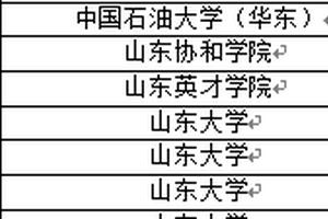 校友会2018山东省大学一流专业伟德1946