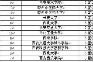 校友会2018陕西省大学一流专业伟德1946