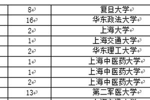 校友会2018上海市大学一流专业伟德1946
