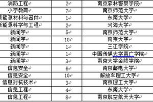 校友会2018江苏省大学一流专业伟德1946