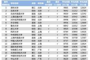 2018年中国大学毕业生薪酬TOP200排名榜