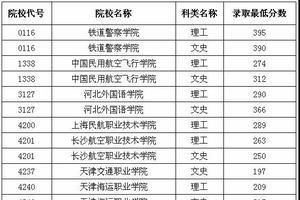 黑龙江发布高职(专科)提前批录取最低分数线