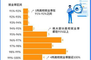 37所985大学就业报告分析:哪些专业对口又高薪?