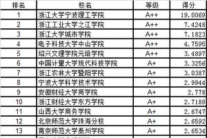 武书连中国独立学院民办大学创新能力排行榜
