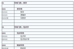 中国普通高等学校本科专业目录(2012年版)
