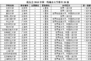 校友会2018中国各线城市大学排名:北京大学第一
