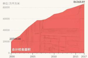 近20年全国校舍面积翻四倍 大学是怎样变大的?