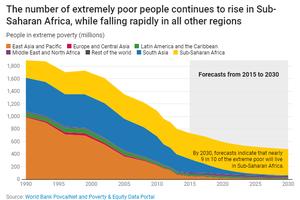 世行:世界近半数人口每天生活费不到5.5美元