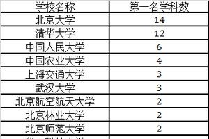 2018中国最好学科排名:北大14学科夺冠
