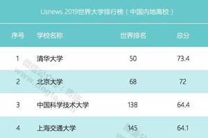 2019年U.S.News世界大学排名:161所中国高校上榜