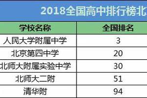 2018年全国百强中学伟德1946名单 北京5所入选