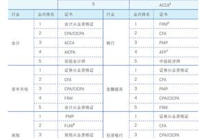 来看看金融大咖是如何看待CFA证书的