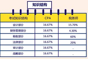 税务师和注册会计师(CPA)该如何选择