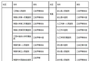 江西省2019年高考体检即将开始