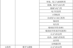清華大學2019年領軍人才選拔招生簡章