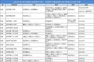 北京教育考试院发布:2019北京中考特长生招生计划
