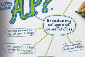 在国际高中 选择AP课程?#24515;?#20123;优势