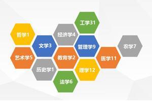 2019年中國大學12大學科門類分省排行榜