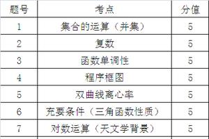 2019年高考北京卷数学(文科)解题应注重知识点的交叉运用能力