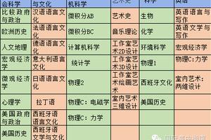 北京哪些国际学校和国际班开设AP课程