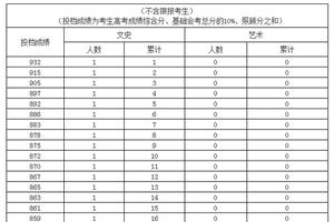 2019海南高考文史类(艺术类)考生成绩分布表