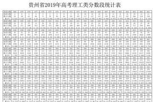 贵州省2019年高考理工类分数段统计表