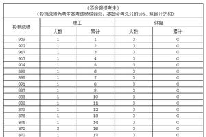 2019海南高考理工类(体育类)考生成绩分布表