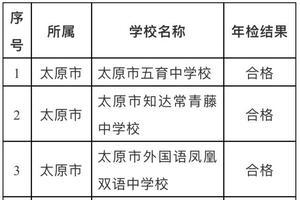 太原通报民办学校年检结果:四所民办学校停止招生